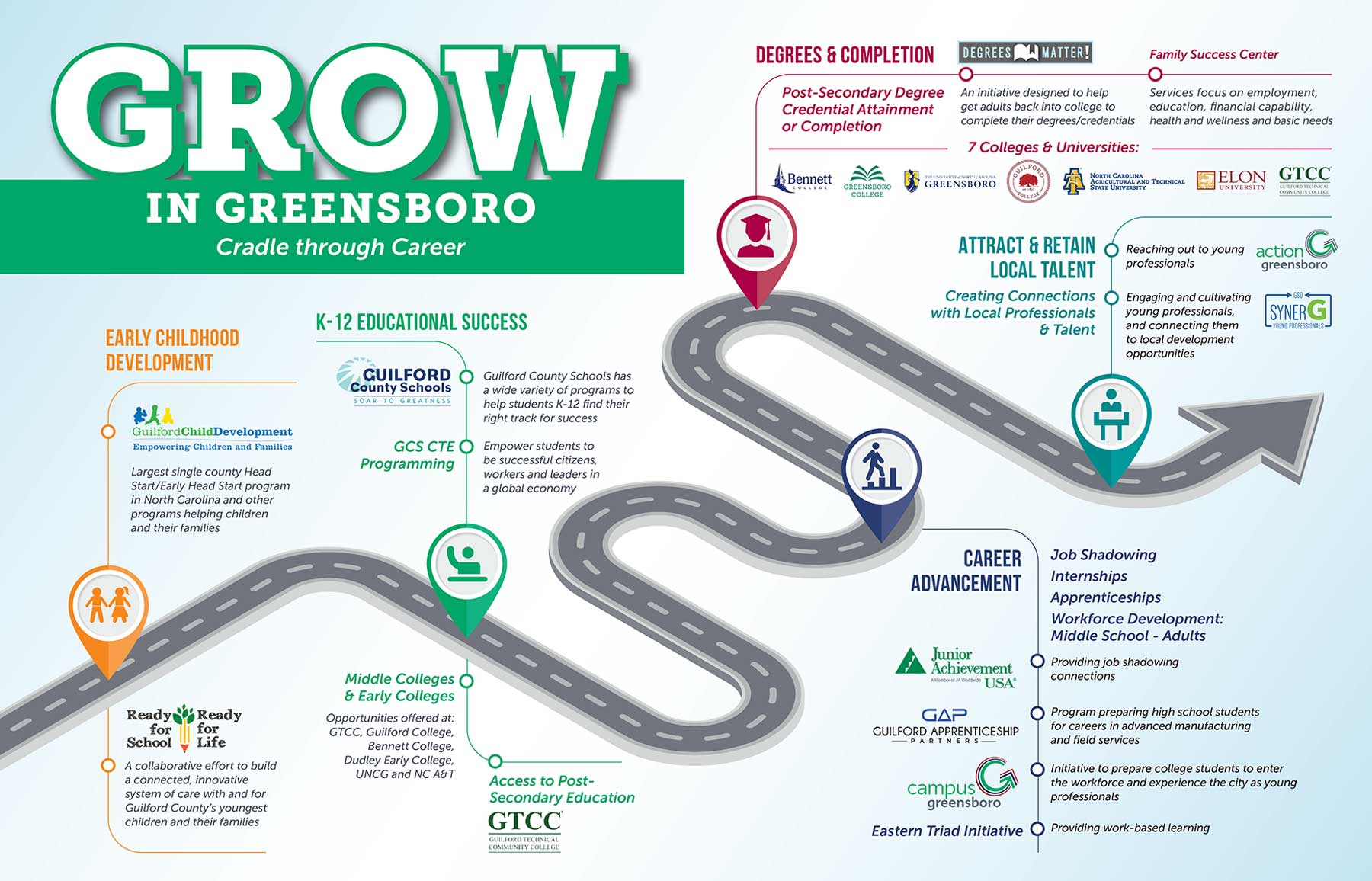 Grow in Greensboro Infographic